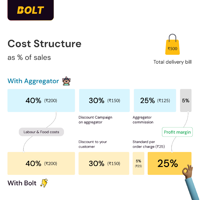 Bolt- cost structure