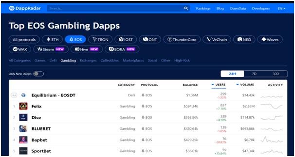 https://dappradar.com/rankings/protocol/eos/category/gambling
